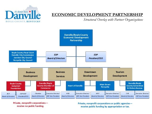 Organizational Chart:  Danville/Boyle County Economic Development Partnership