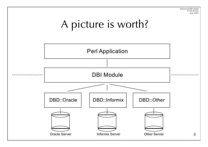 Install Dbi Module Perl
