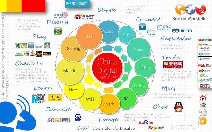 D/BM China Digital Map