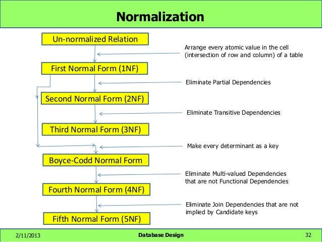what is database normalization Database normalization is process used to organize a database into tables and columns the idea is that a table should be about a specific topic and that only those columns which support that topic are included.
