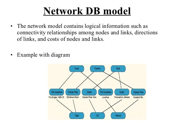 Network Models (Data Communications and Networking)