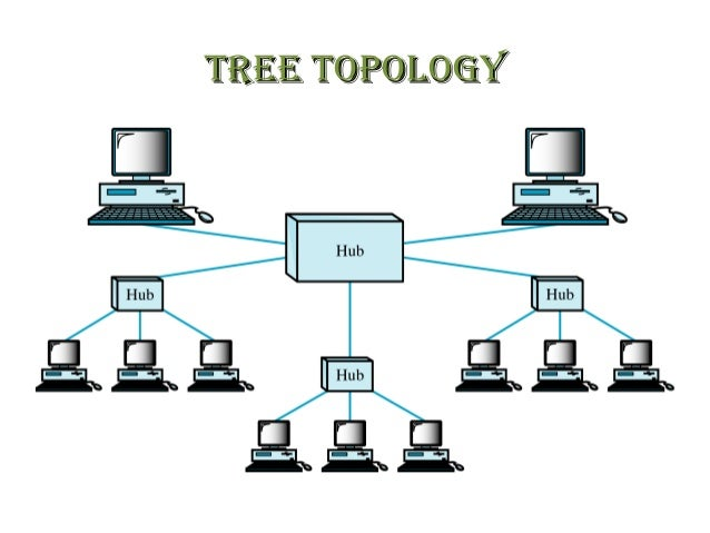 why star topology is best The best topology is ring topology star is the next best after ringr, and then bus, which is pretty old, but not too expensive full mesh topology is theoretically the best since every device is.