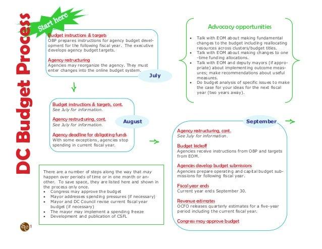 Dc budget process2012-020212