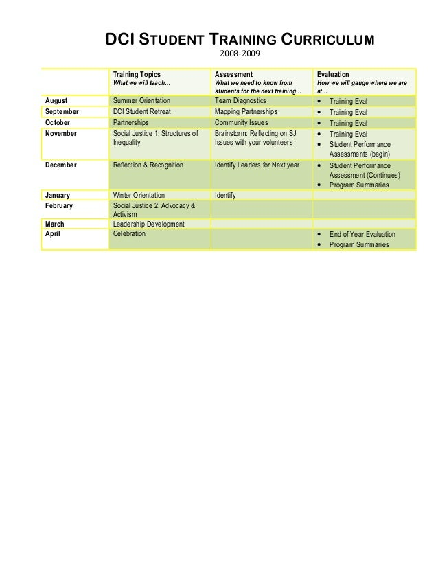 DCI STUDENT TRAINING CURRICULUM 2008-2009  Training Topics  Assessment  Evaluation  What we will teach…  What we need to k...