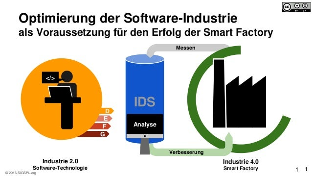 © 2015 SIGSPL.org D E F G Industrie 4.0 Smart Factory 11 IDS Messen Analyse Verbesserung Optimierung der Software-Industri...