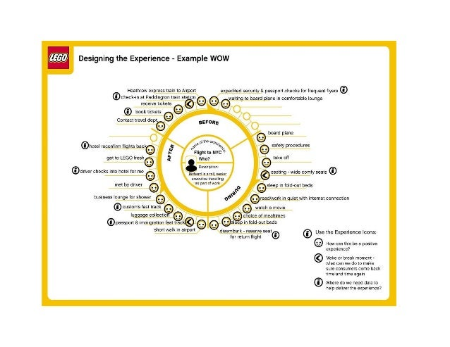 DDeBoard Lego Customer Journey Map Example (Hoystn) STC Philadelphia Metro Chapter April 2013