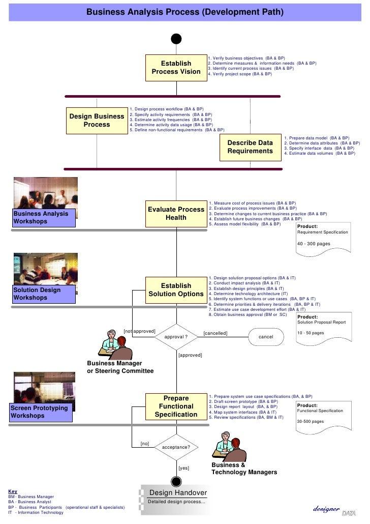 Tool Kit: dD SDLC Business Analysis  Process Workflow