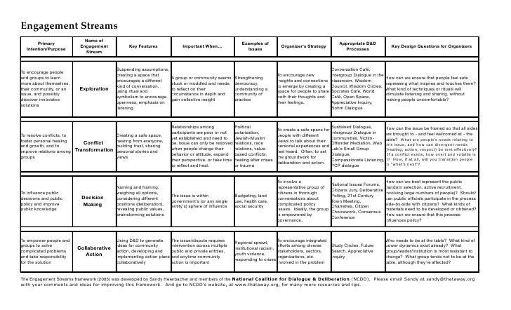 NCDD Engagement Streams Framework