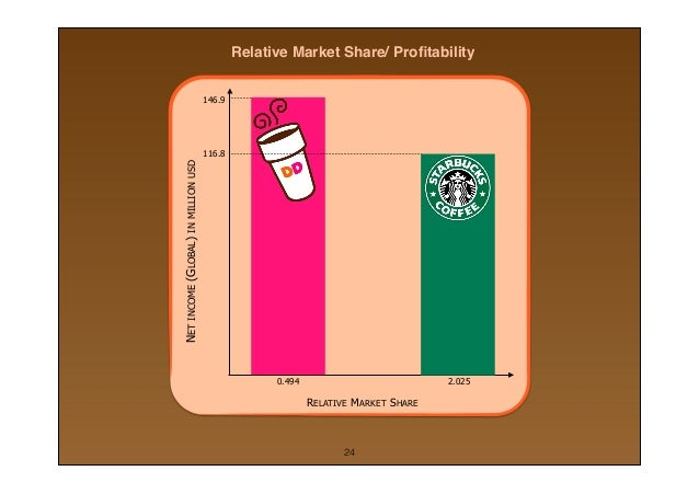 dunkin donuts marketing plan essay The tools you need to write a quality essay or term paper  essays related to krispy kream donut marketing plan 1  for instance dunkin' donuts, lamars .