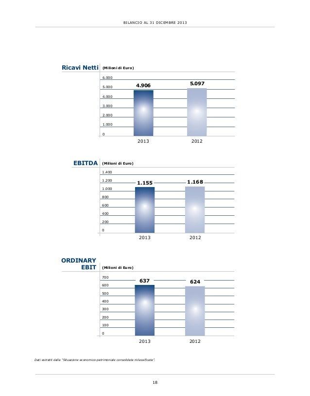 """18 BILANCIO AL 31 DICEMBRE 2013 Dati estratti dalla """"Situazione economico-patrimoniale consolidata riclassificata"""". Ricavi..."""