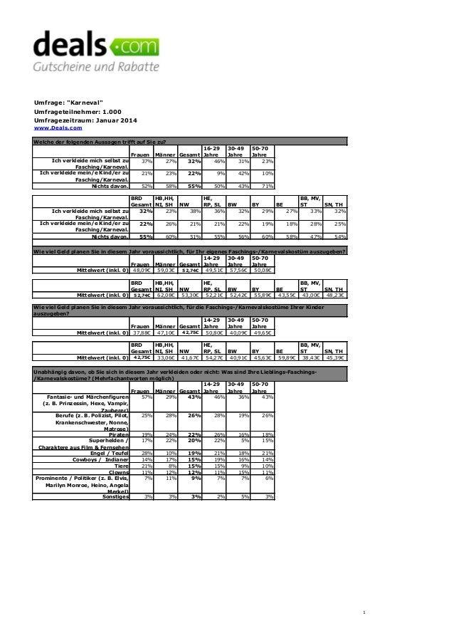 """Umfrage: """"Karneval"""" Umfrageteilnehmer: 1.000 Umfragezeitraum: Januar 2014 www.Deals.com Frauen Männer Gesamt 16-29 Jahre 3..."""