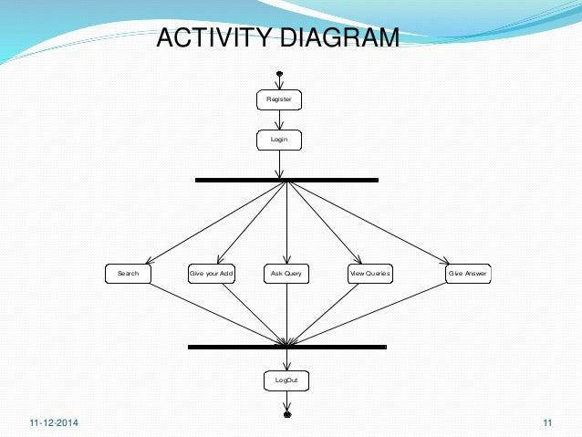 deals made easy  online shopping kart  java jsp jdbc       activity diagram