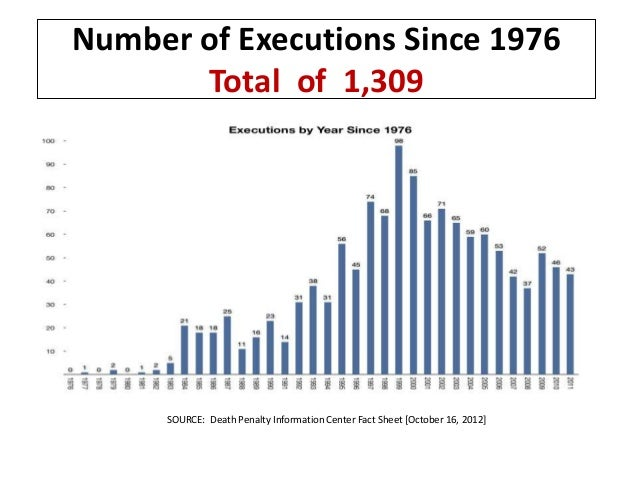 an overview of the barbaric penalization by capital punishment in the united states To the death penalty even as late as 1892, under the united states federal  laws, there were  death penalty is seen in the abandonment of public  executions crim-  american law review, 43:327 may-june  more barbaric  however.