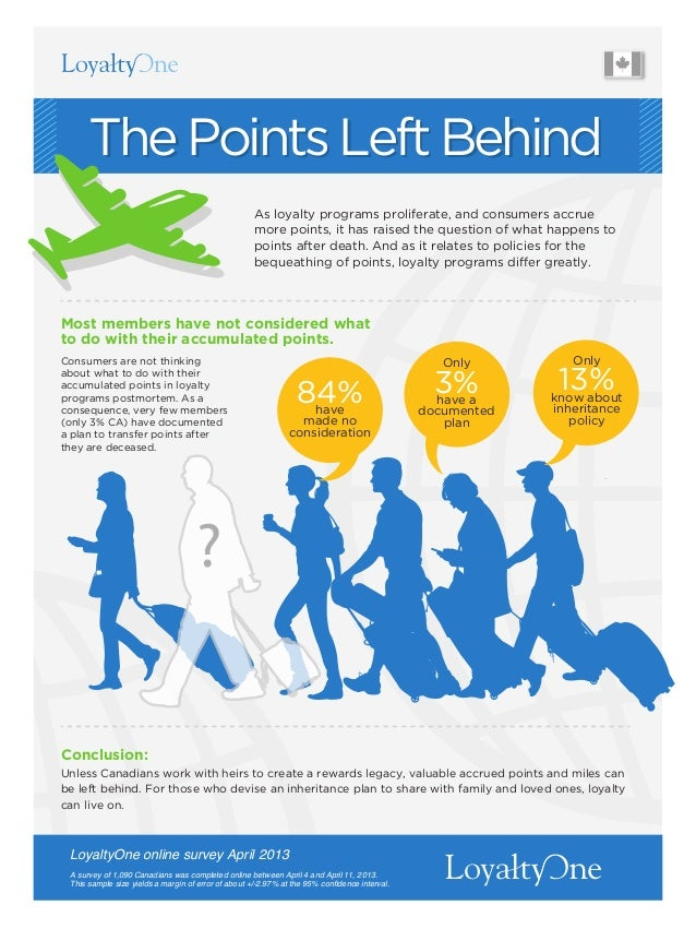 Conclusion: Most members have not considered what to do with their accumulated points. As loyalty programs proliferate, an...