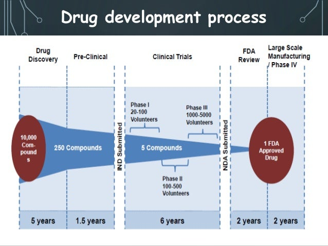 investigational new drug review process An unofficial / basic outline of the fda new drug application process to bring a new drug to the market the process is -investigational new drug review.