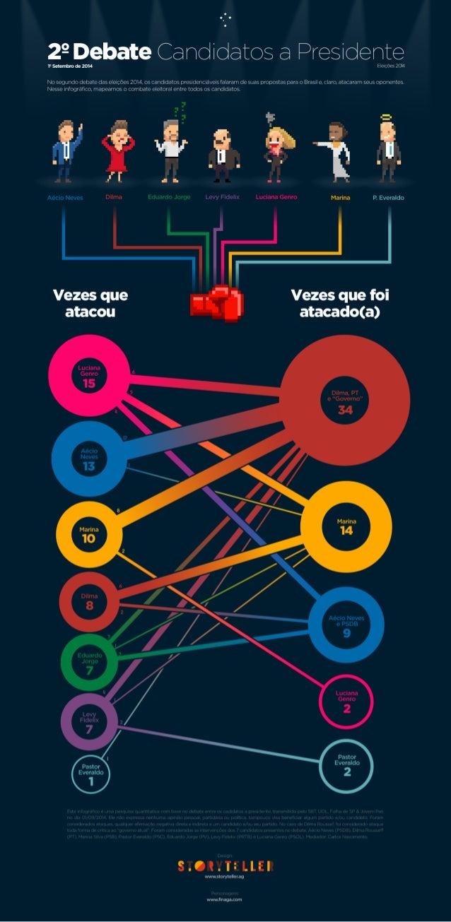 29 Debate Camdidates a Presidente  19 setembm de 2014 ! - uwçLu-s 20H  No segundo (rebate das e ações 2014. os cdncndatos ...