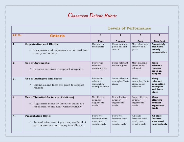 argumentative essay rubric common core middle school Common core middle school argumentative essay rubric ela rubrics rochelle middle school ela common core , rochelle middle school ela common core curriculum and argumentative rubric : a research essay instead of a.