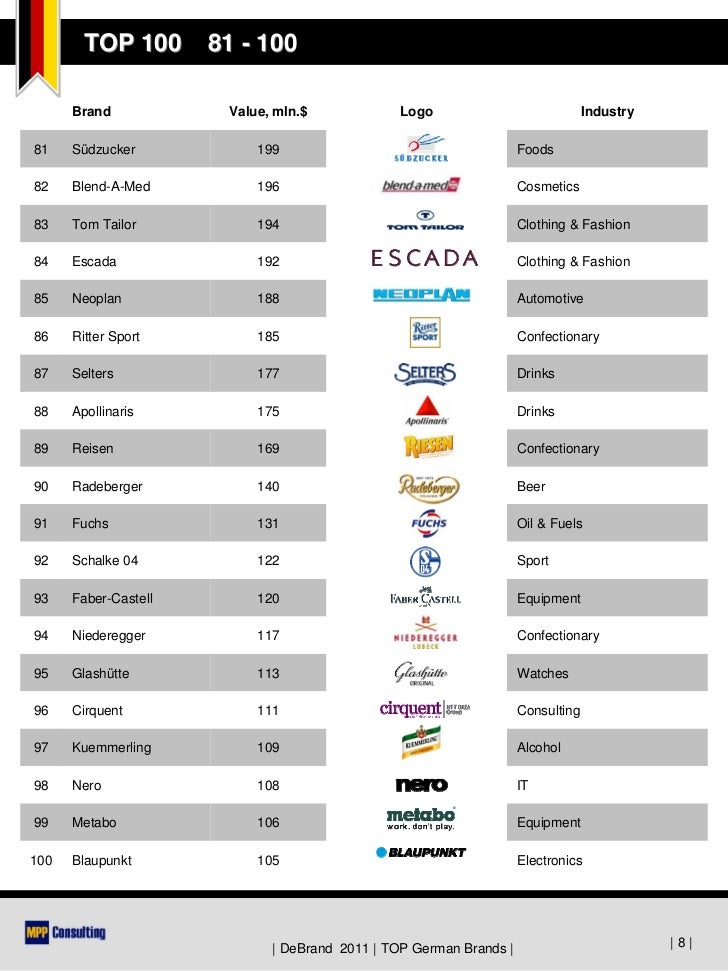 Popular Clothes Brands In Germany