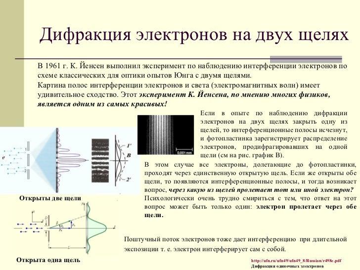 Картина полос интерференции
