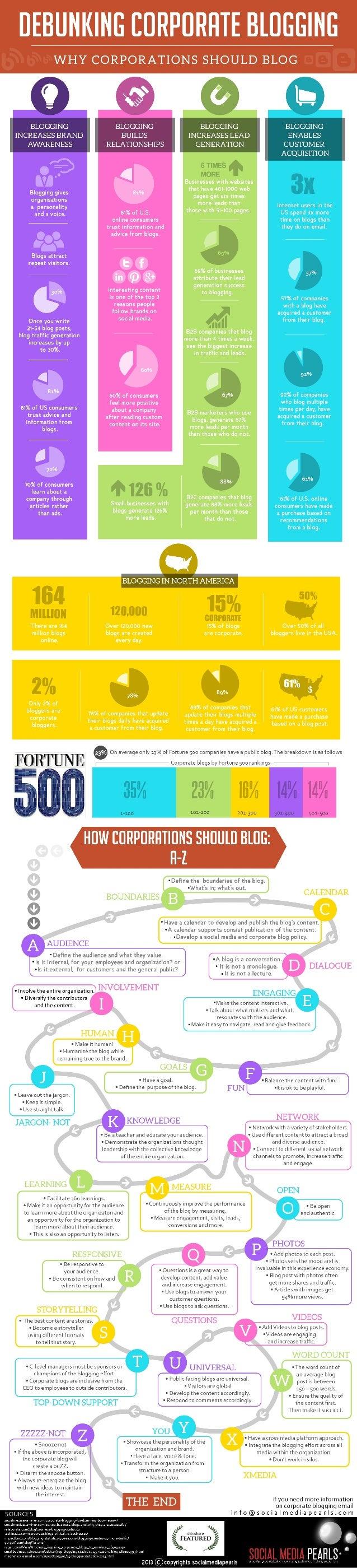 Debunking Corporate Blogging