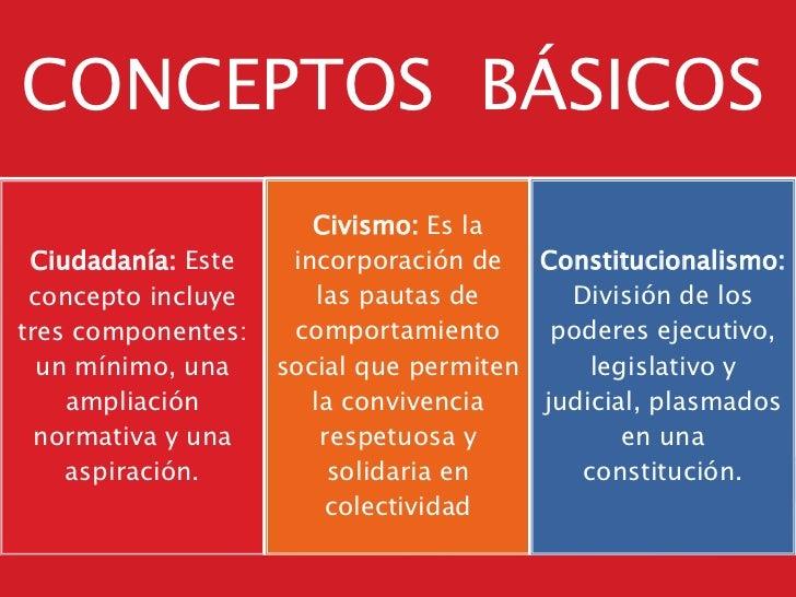 CONCEPTOS BÁSICOS                       Civismo: Es la Ciudadanía: Este    incorporación de   Constitucionalismo: concepto...
