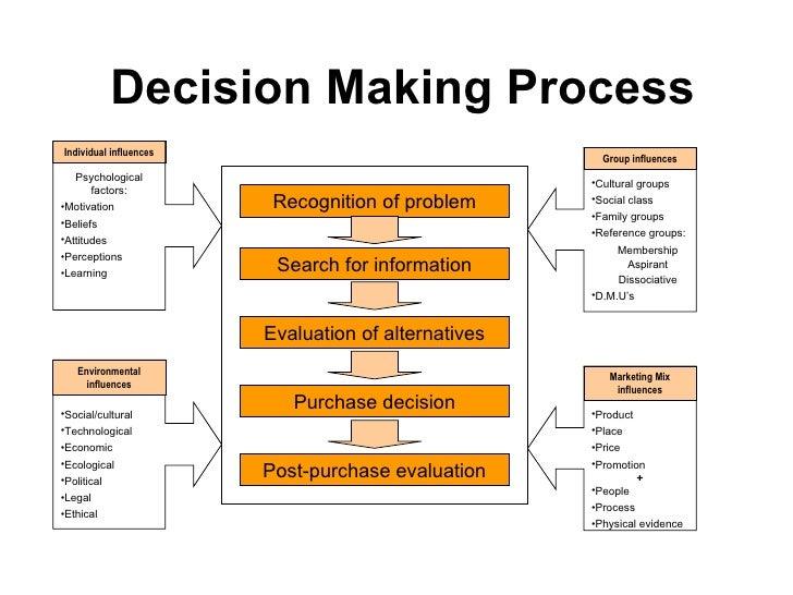 Decision Making Process Environmental influences Marketing Mix influences <ul><li>Psychological factors: </li></ul><ul><li...