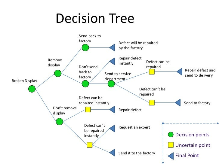 decision tree tool pictures to pin on pinterest pinsdaddy