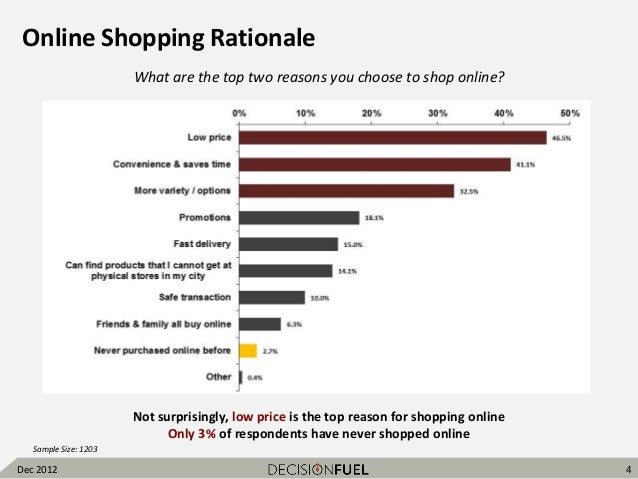online shopping vs in store shopping survey question Some 1085 million americans shopped online over the migration of consumers from stores to online shopping over the a survey released by the.