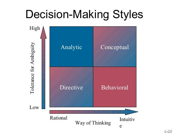 an introduction to mr stavropouloss decision making style Decision making in dow to find out the decision making style of mr stavropoulos  enabling tool for decision making in chemical introduction to.