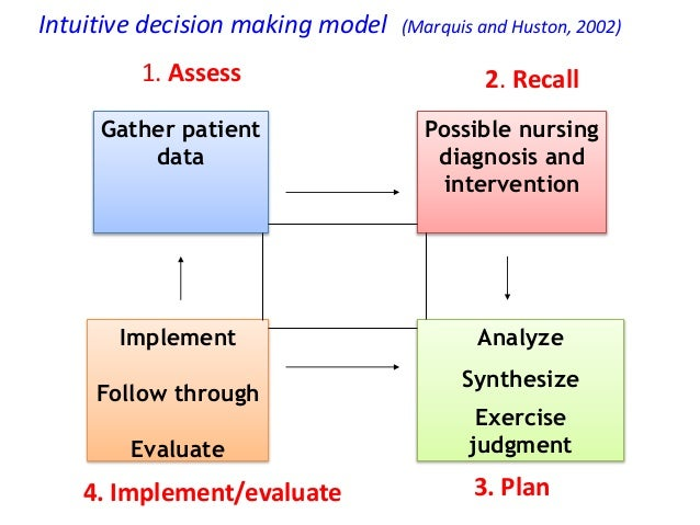 decision making in nursing The common thread of articles published in decision support systems is their relevance to theoretical and technical issues in the support of enhanced decision making.