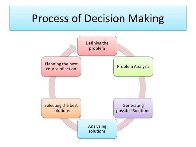 decision making step The 9 step process of decision making the first part of making decisions is the technical part it's the part where you actually go through a step by step process to make the decision you need to make.