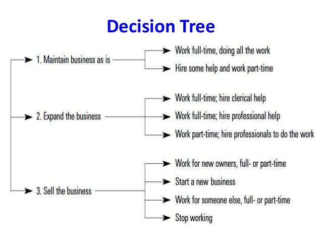 Decision Making Models in Nursing