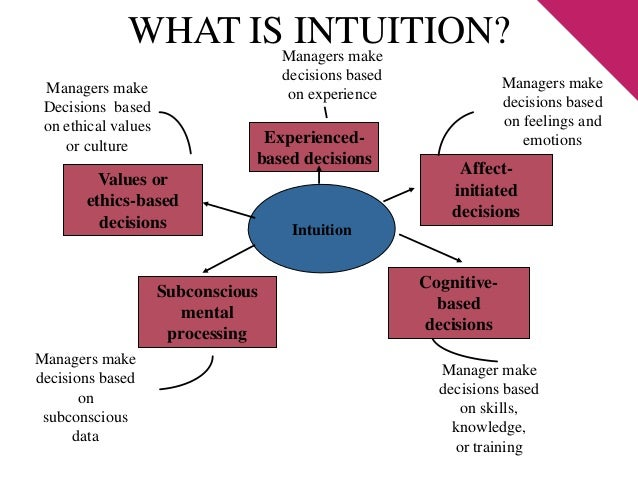 intuitions role in knowledge Surveys, intuitions, knowledge attributions  pattern of intuitions about various 'knowledge' attributions  my take on the at-most-pragmatic role of .