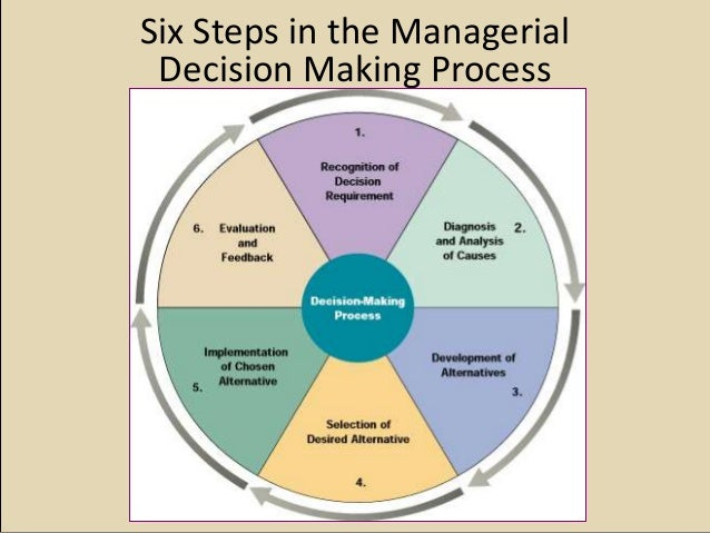 six step decision making process Effective decision-making is an essential skill for every manager in this lesson, you'll learn about a seven-step process for effective decision-making.
