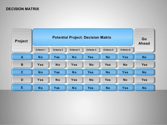 Decision Matrix for Presentations