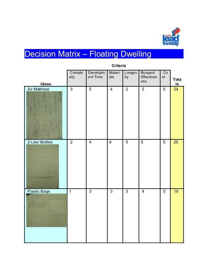 Decision Matrix – Floating Dwelling                                           Criteria                   Comple   Developm...