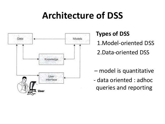 System Architecture Types Architecture of Dss • Types of