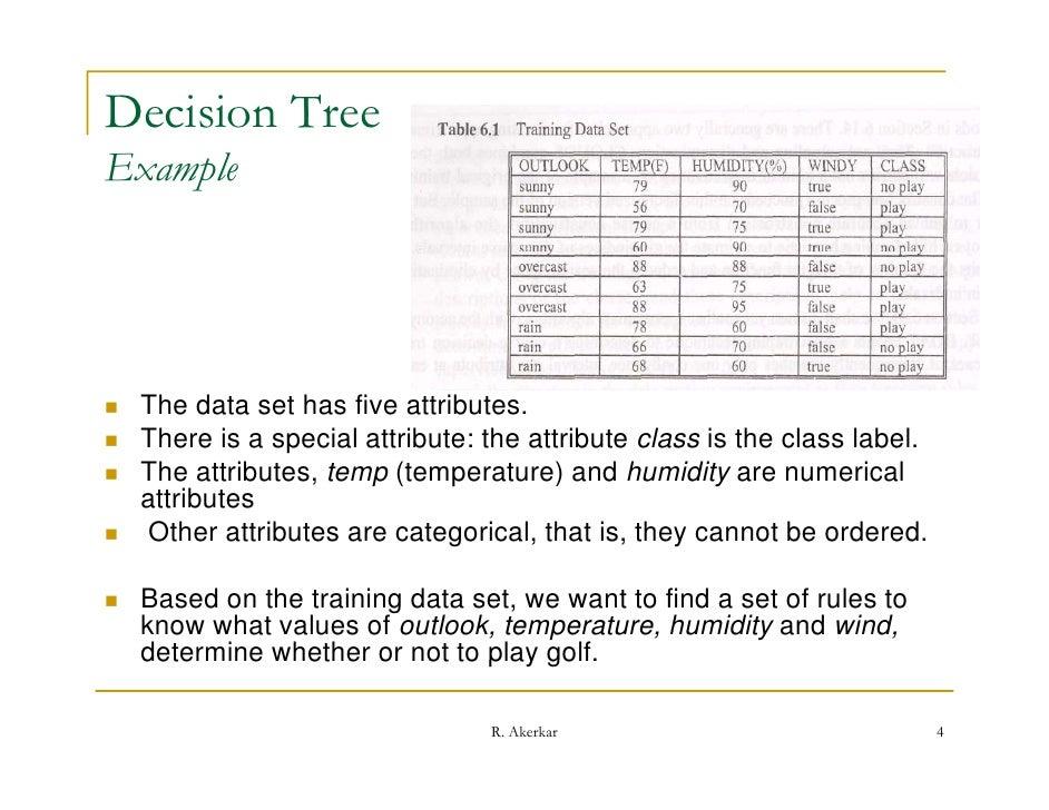 Decision tree code