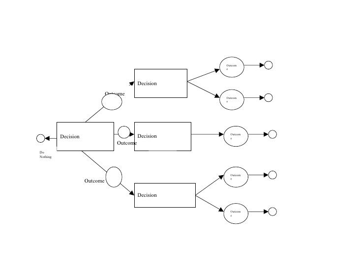 decision tree template. Black Bedroom Furniture Sets. Home Design Ideas