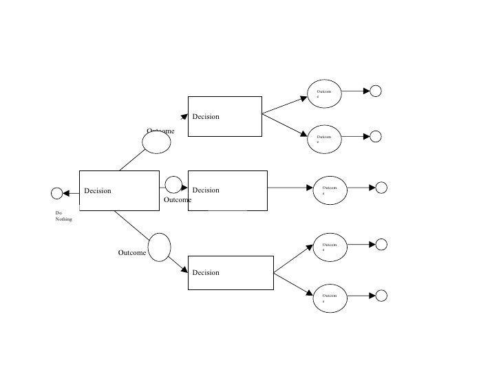 Decision tree template guXkZMUO