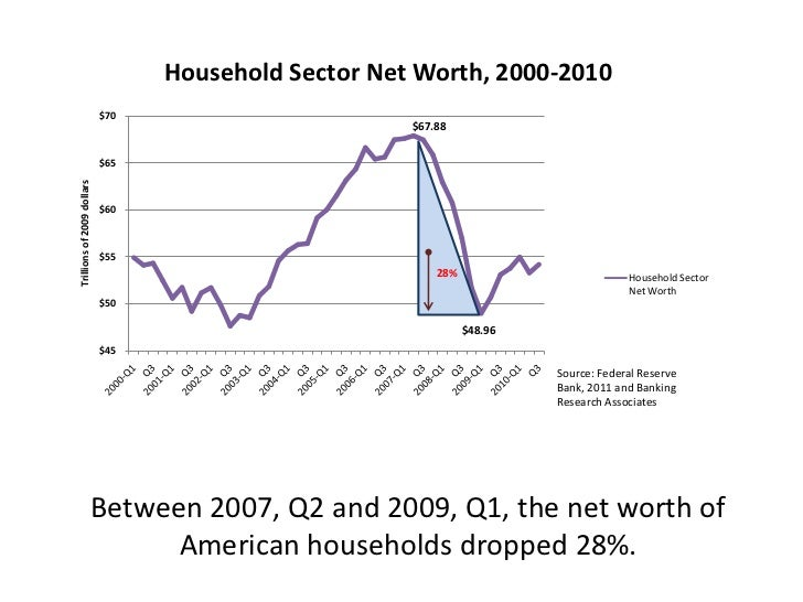 Between 2007, Q2 and 2009, Q1, the net worth of American households dropped 28%.<br />