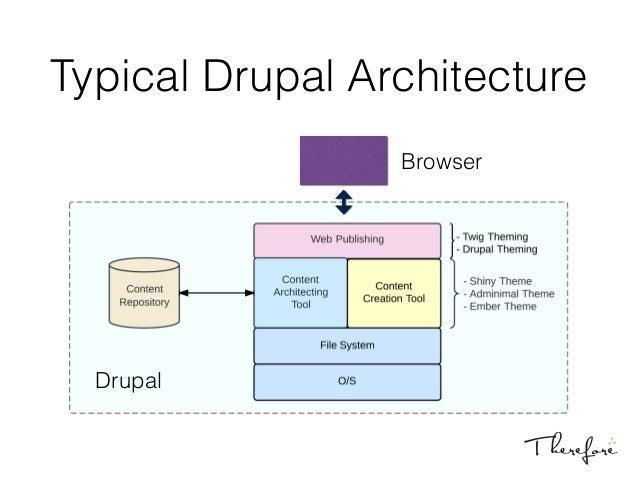Decoupling drupal drupal camp toronto 2014 for Drupal 7 architecture diagram