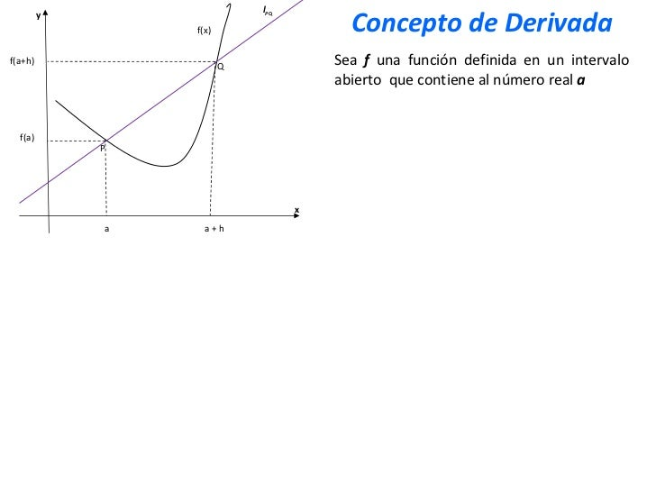 x y Q P f(x) a a + h f(a+h) f(a) Sea  f  una función definida en un intervalo abierto  que contiene al número real  a   l ...