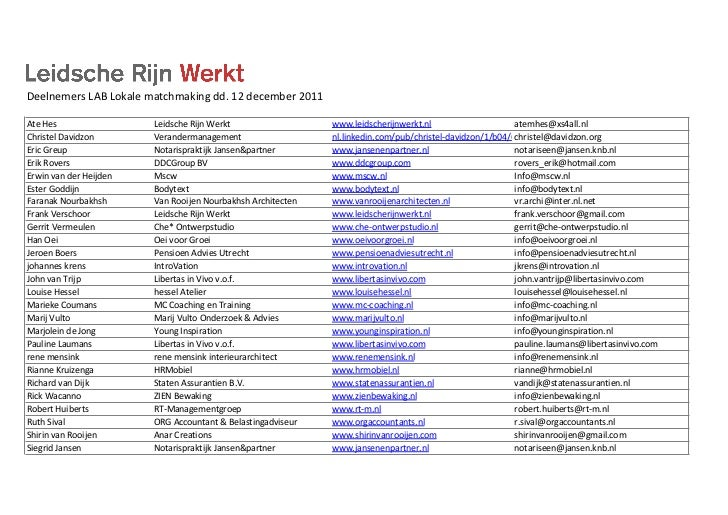 Deelnemers LAB Lokale matchmaking dd. 12 december 2011Ate Hes                       Leidsche Rijn Werk...