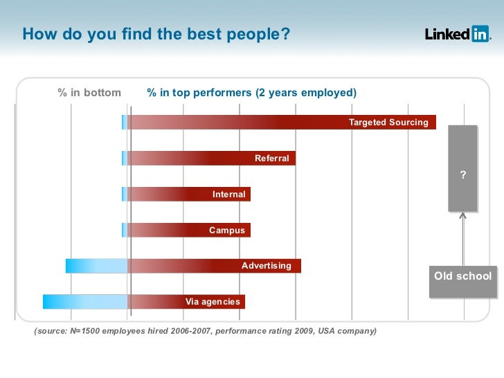 How do you find the best people?      % in bottom          % in top performers (2 years employed)                         ...
