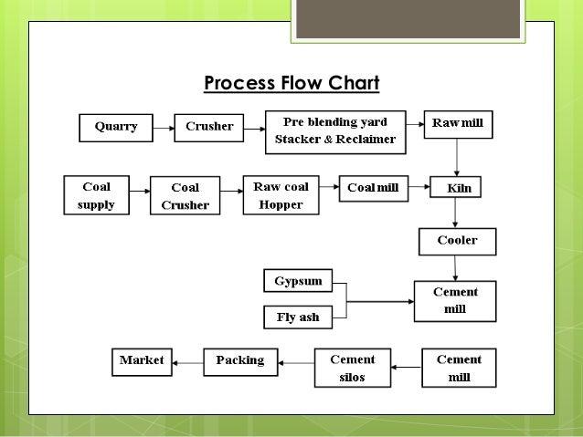 Cement Plant Flow : Cement production process