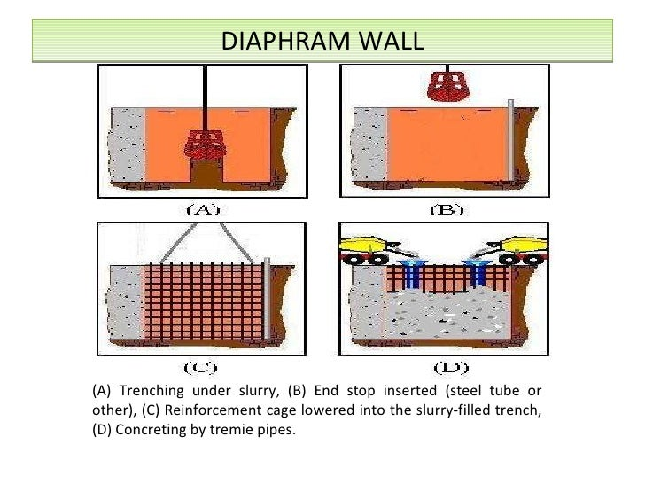 Uses Of Sheet Pile Walls Secant Pile Retaining Walls