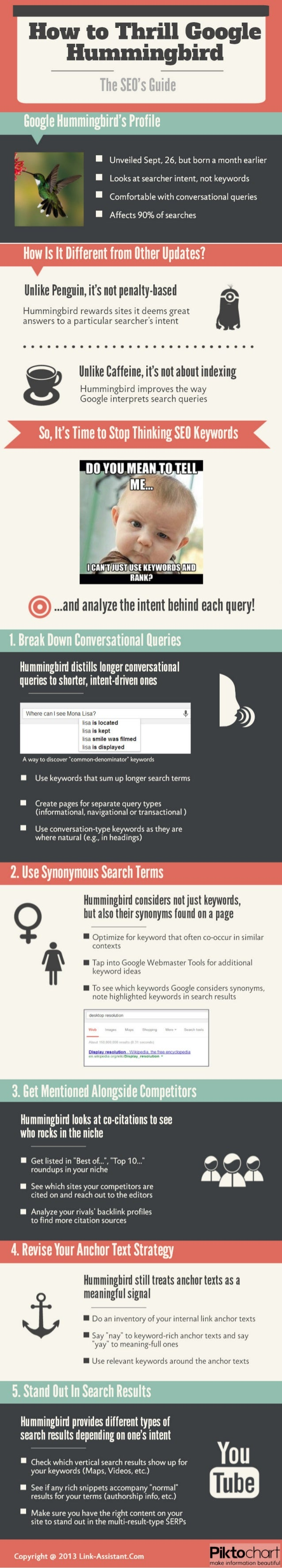 Deep Understanding of Google Hummingbird