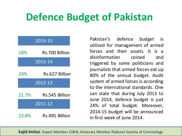 Defence Budget of Pakistan