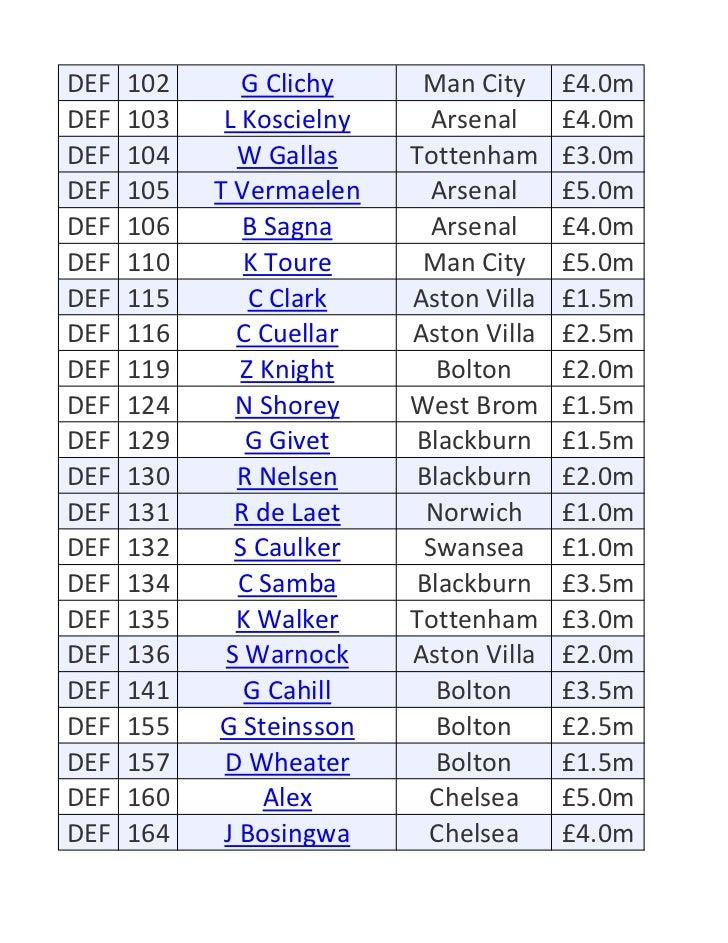DEF   102      G Clichy     Man City     £4.0mDEF   103    L Koscielny     Arsenal     £4.0mDEF   104      W Gallas    Tot...
